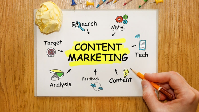 內容行銷能幫助人們對企業的印象更深