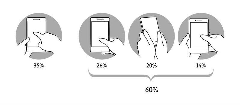 大多數人更習慣使用大拇指來操作手機-改善用戶體驗