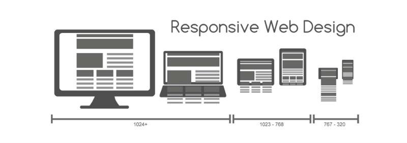 響應式網頁設計已經是現代SEO的重點趨勢之一