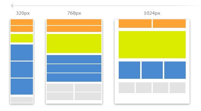 響應式網頁設計能幫助網站在任何裝置上都符合用戶體驗
