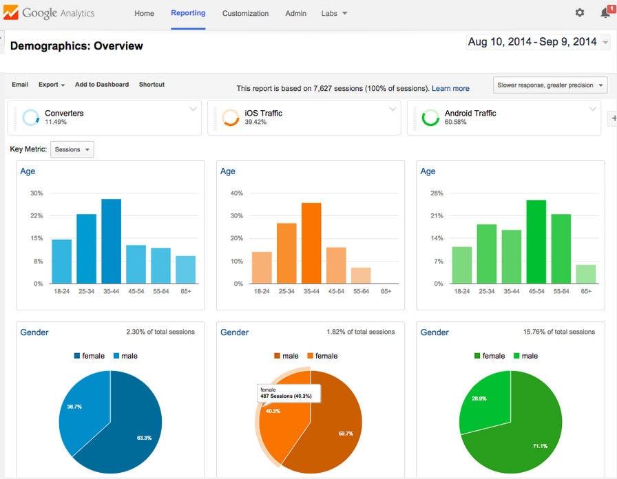 GA能分析客戶是從哪個裝置來的,並依此來優化網站