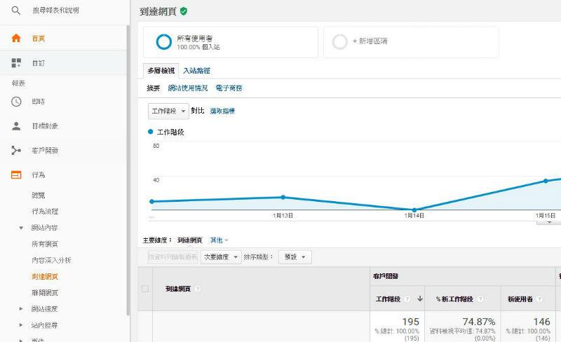 Google Analytics分析教學-到達頁面