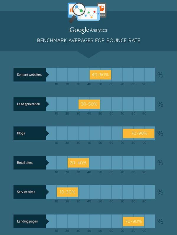 Hubspot行業跳出率統計圖表