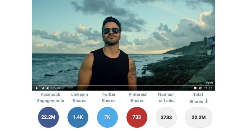 音樂視頻是大多數人最喜愛的內容-Facebook影片行銷-影片行銷-Facebook影片